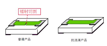 美隆抗浪涌贴片电阻2010 100R ±5% 3/4W型号详情